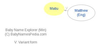 Baby Name Explorer for Matiu