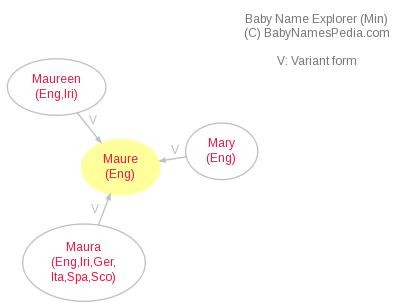 Baby Name Explorer for Maure