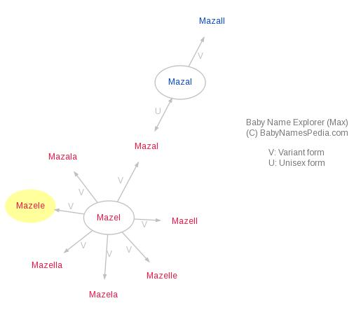 Baby Name Explorer for Mazele