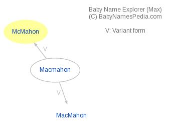 Baby Name Explorer for McMahon