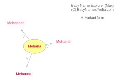 Baby Name Explorer for Mehana