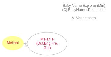 Baby Name Explorer for Meilani