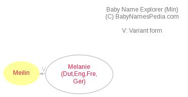 Baby Name Explorer for Meilin