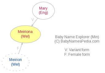 Baby Name Explorer for Meiriona