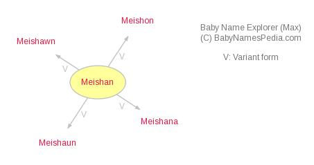 Baby Name Explorer for Meishan
