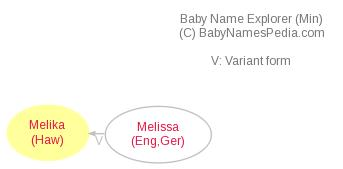 Baby Name Explorer for Melika