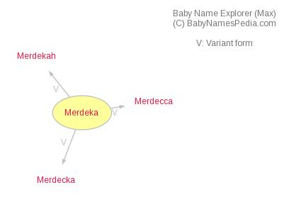 Baby Name Explorer for Merdeka