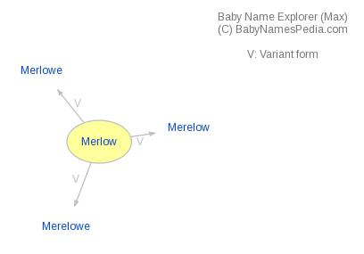 Baby Name Explorer for Merlow