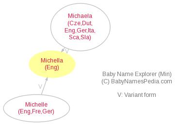 Baby Name Explorer for Michella