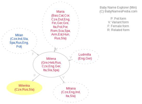 Baby Name Explorer for Milenka