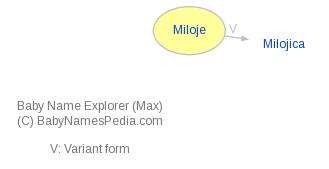Baby Name Explorer for Miloje