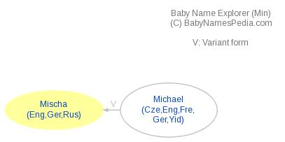 Baby Name Explorer for Mischa