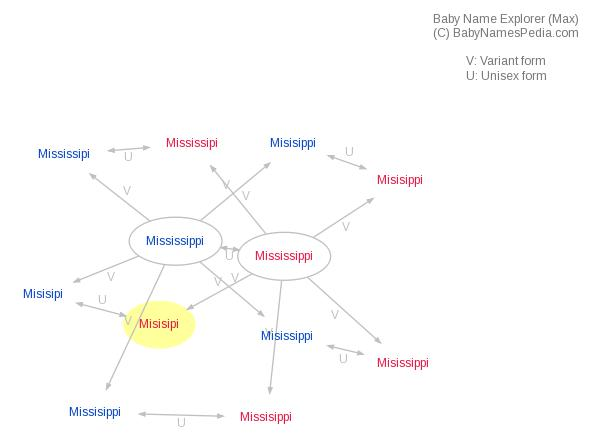 Baby Name Explorer for Misisipi