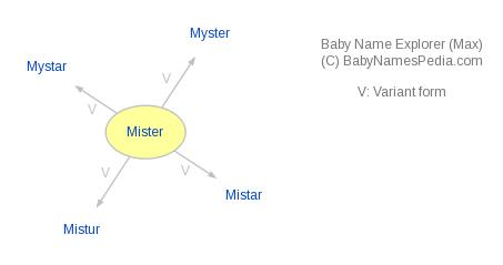 Baby Name Explorer for Mister
