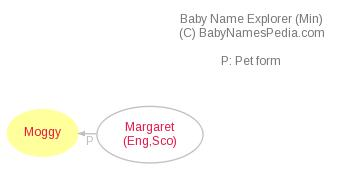 Baby Name Explorer for Moggy