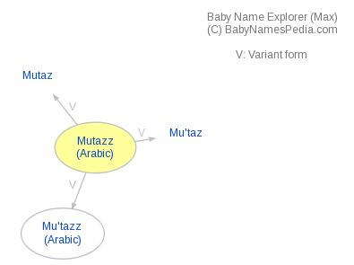 Baby Name Explorer for Mutazz