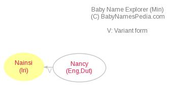 Baby Name Explorer for Nainsí