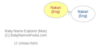 Baby Name Explorer for Nakari