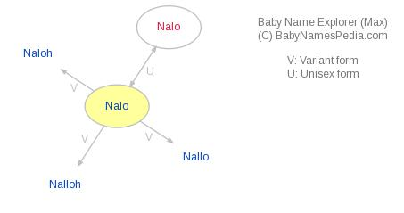 Baby Name Explorer for Nalo