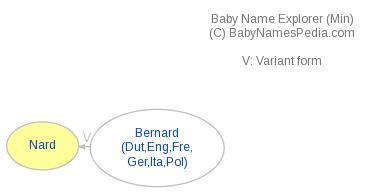 Baby Name Explorer for Nard