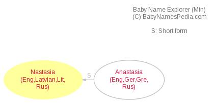 Baby Name Explorer for Nastasia