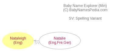 Baby Name Explorer for Nataleigh