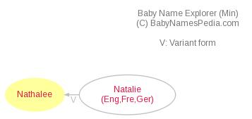 Baby Name Explorer for Nathalee