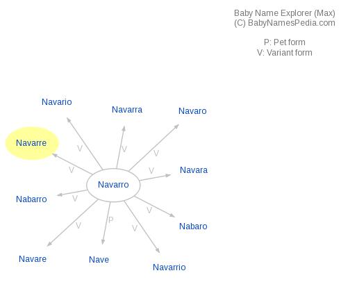 Baby Name Explorer for Navarre
