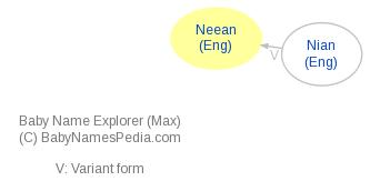 Baby Name Explorer for Neean