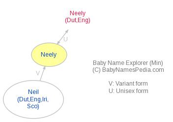 Baby Name Explorer for Neely