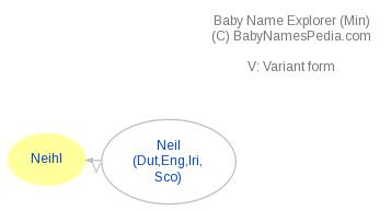 Baby Name Explorer for Neihl