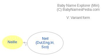 Baby Name Explorer for Neille