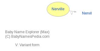 Baby Name Explorer for Nerville