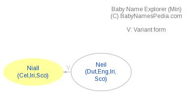Baby Name Explorer for Niall