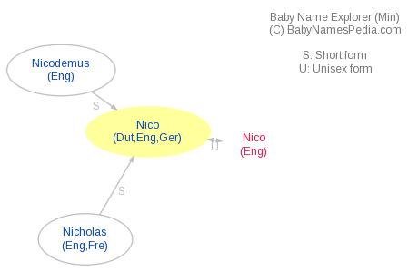 Baby Name Explorer for Nico