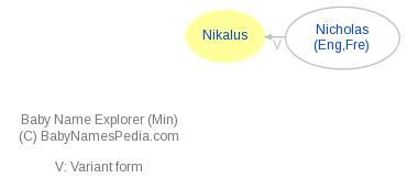 Baby Name Explorer for Nikalus