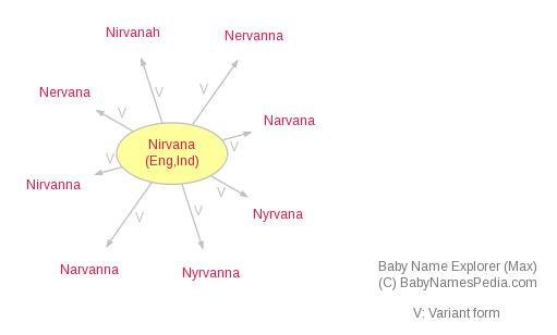 Baby Name Explorer for Nirvana