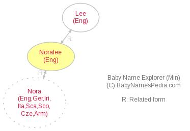 Baby Name Explorer for Noralee