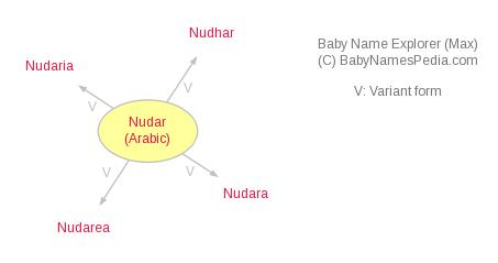 Baby Name Explorer for Nudar