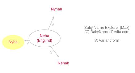 Baby Name Explorer for Nyha