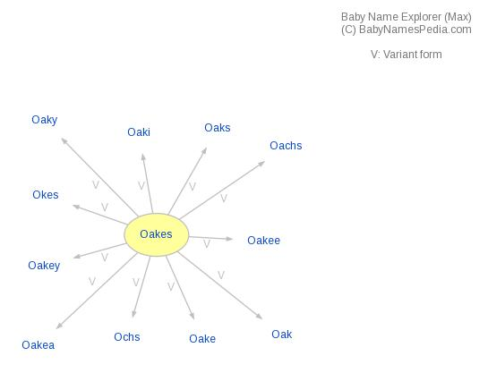 Baby Name Explorer for Oakes