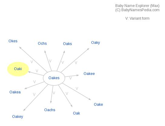 Baby Name Explorer for Oaki