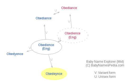Baby Name Explorer for Obedeynce