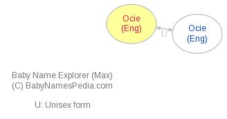 Baby Name Explorer for Ocie