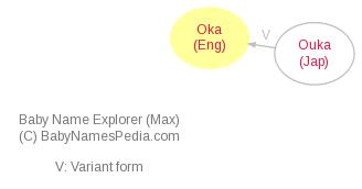 Baby Name Explorer for Oka