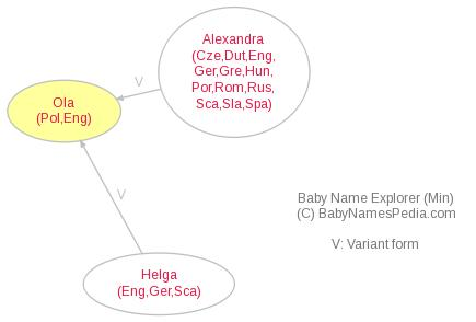 Baby Name Explorer for Ola
