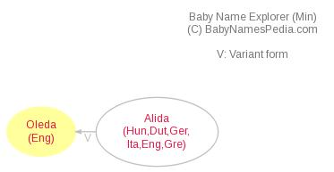 Baby Name Explorer for Oleda
