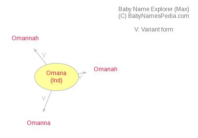 Baby Name Explorer for Omana