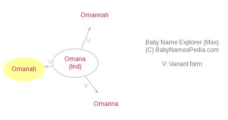 Baby Name Explorer for Omanah