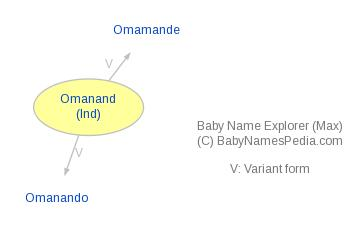 Baby Name Explorer for Omanand